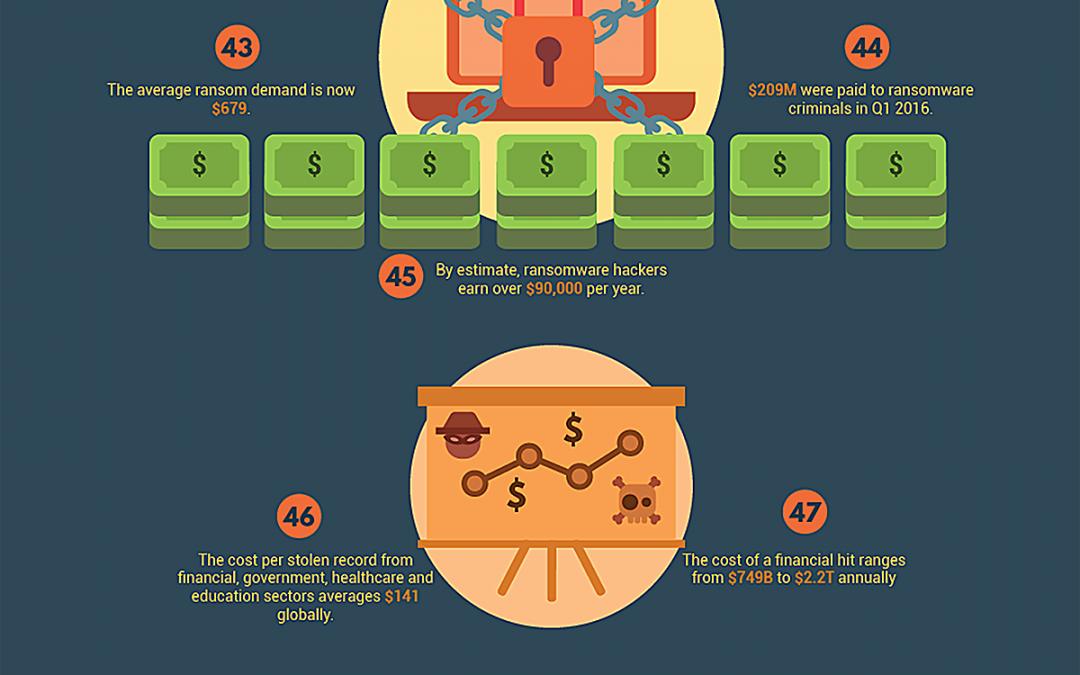 Cybercrime Basics